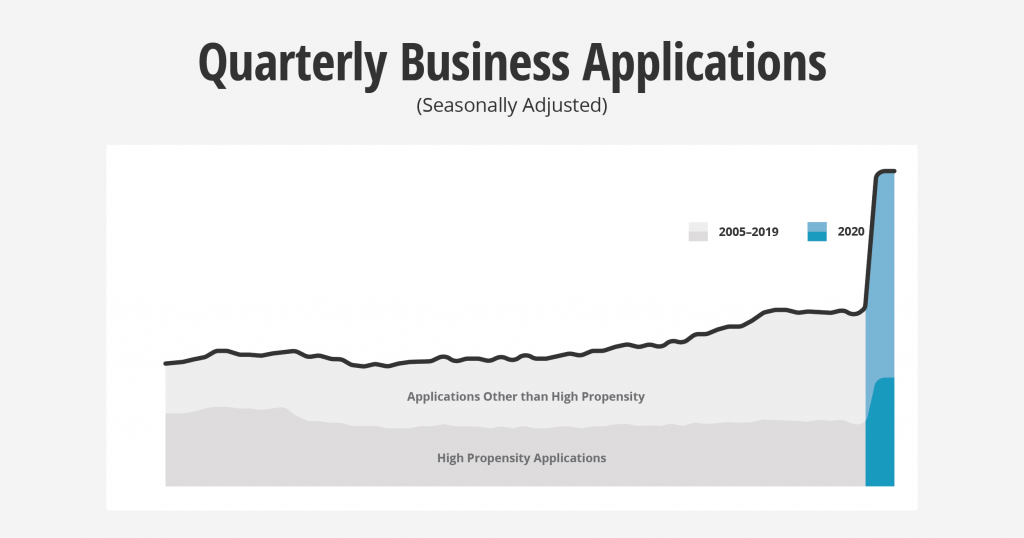 Quarterly business applications