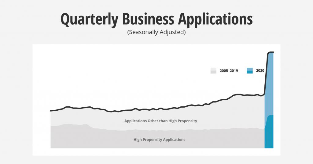 Quarterly business applications