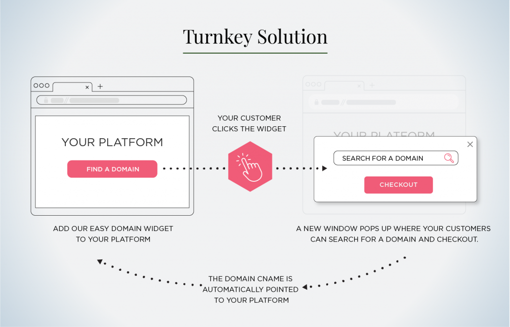 turnkey-solution-infographic
